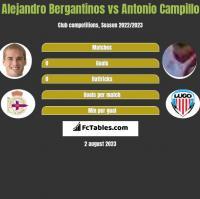 Alejandro Bergantinos vs Antonio Campillo h2h player stats