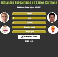 Alejandro Bergantinos vs Carlos Carmona h2h player stats