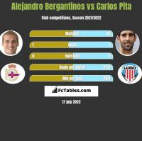 Alejandro Bergantinos vs Carlos Pita h2h player stats