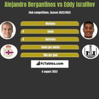 Alejandro Bergantinos vs Eddy Israfilov h2h player stats