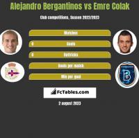 Alejandro Bergantinos vs Emre Colak h2h player stats