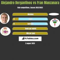 Alejandro Bergantinos vs Fran Manzanara h2h player stats