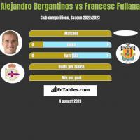 Alejandro Bergantinos vs Francesc Fullana h2h player stats