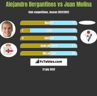 Alejandro Bergantinos vs Juan Molina h2h player stats