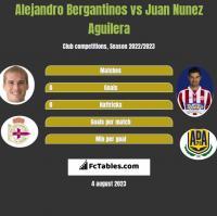 Alejandro Bergantinos vs Juan Nunez Aguilera h2h player stats