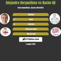 Alejandro Bergantinos vs Nacho Gil h2h player stats