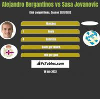 Alejandro Bergantinos vs Sasa Jovanovic h2h player stats