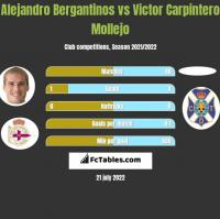 Alejandro Bergantinos vs Victor Carpintero Mollejo h2h player stats