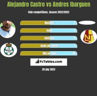 Alejandro Castro vs Andres Ibarguen h2h player stats