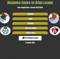 Alejandro Castro vs Brian Lozano h2h player stats