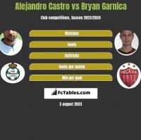 Alejandro Castro vs Bryan Garnica h2h player stats