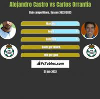 Alejandro Castro vs Carlos Orrantia h2h player stats