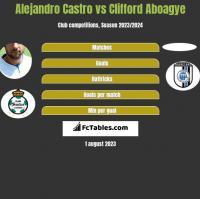 Alejandro Castro vs Clifford Aboagye h2h player stats