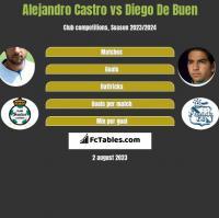 Alejandro Castro vs Diego De Buen h2h player stats