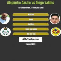 Alejandro Castro vs Diego Valdes h2h player stats