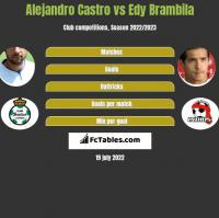 Alejandro Castro vs Edy Brambila h2h player stats