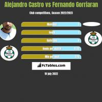Alejandro Castro vs Fernando Gorriaran h2h player stats