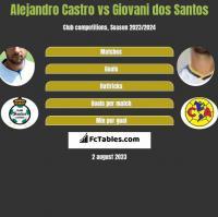 Alejandro Castro vs Giovani dos Santos h2h player stats