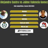 Alejandro Castro vs Jaime Valencia Gomez h2h player stats