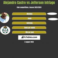 Alejandro Castro vs Jefferson Intriago h2h player stats