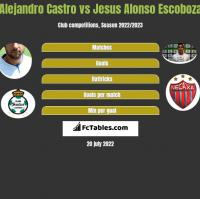 Alejandro Castro vs Jesus Alonso Escoboza h2h player stats