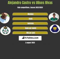 Alejandro Castro vs Ulises Rivas h2h player stats