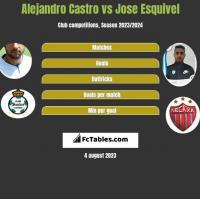 Alejandro Castro vs Jose Esquivel h2h player stats
