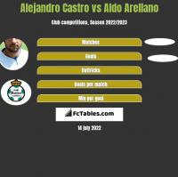 Alejandro Castro vs Aldo Arellano h2h player stats