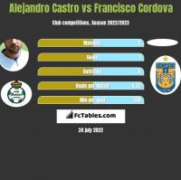Alejandro Castro vs Francisco Cordova h2h player stats
