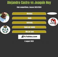 Alejandro Castro vs Joaquin Noy h2h player stats