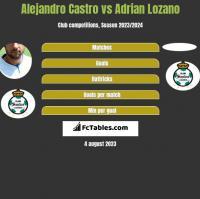 Alejandro Castro vs Adrian Lozano h2h player stats