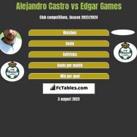 Alejandro Castro vs Edgar Games h2h player stats
