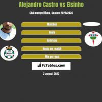 Alejandro Castro vs Elsinho h2h player stats