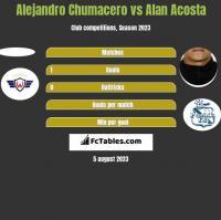 Alejandro Chumacero vs Alan Acosta h2h player stats