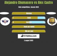 Alejandro Chumacero vs Alex Castro h2h player stats