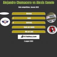 Alejandro Chumacero vs Alexis Conelo h2h player stats