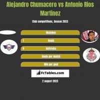 Alejandro Chumacero vs Antonio Rios Martinez h2h player stats