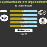 Alejandro Chumacero vs Diego Buonanotte h2h player stats