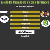 Alejandro Chumacero vs Elias Hernandez h2h player stats