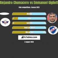 Alejandro Chumacero vs Emmanuel Gigliotti h2h player stats