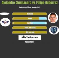 Alejandro Chumacero vs Felipe Gutierrez h2h player stats