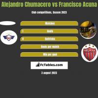 Alejandro Chumacero vs Francisco Acuna h2h player stats
