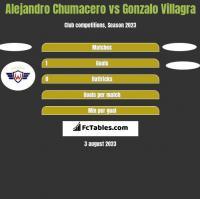 Alejandro Chumacero vs Gonzalo Villagra h2h player stats