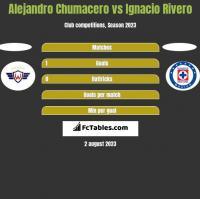 Alejandro Chumacero vs Ignacio Rivero h2h player stats