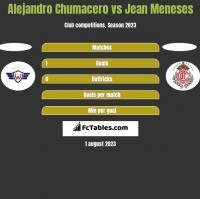 Alejandro Chumacero vs Jean Meneses h2h player stats