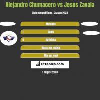 Alejandro Chumacero vs Jesus Zavala h2h player stats