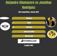 Alejandro Chumacero vs Jonathan Rodriguez h2h player stats