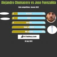 Alejandro Chumacero vs Jose Fuenzalida h2h player stats
