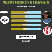 Alejandro Chumacero vs Luciano Aued h2h player stats