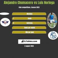 Alejandro Chumacero vs Luis Noriega h2h player stats